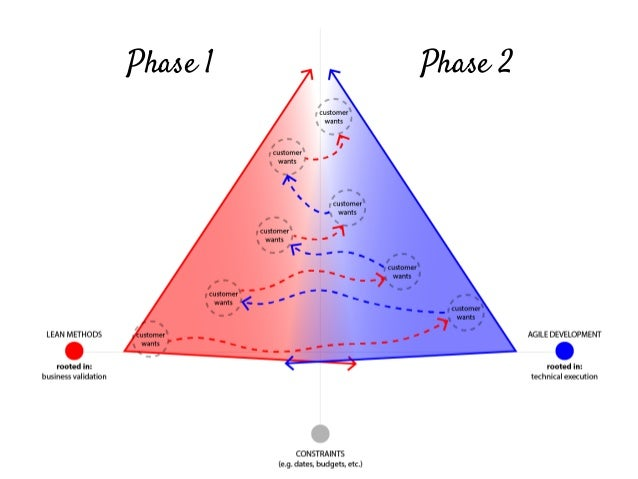 Phase 1 Phase 2 Work with UX to hammer out business value...
