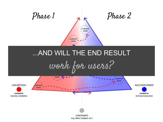 Phase 1 Phase 2