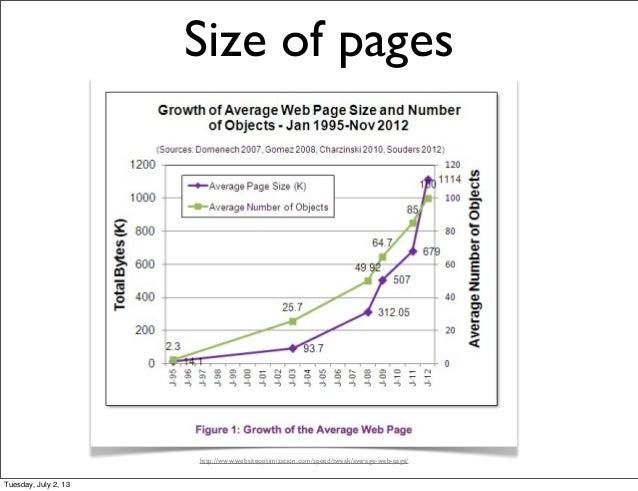 Size of pages http://www websiteoptimization com/speed/tweak