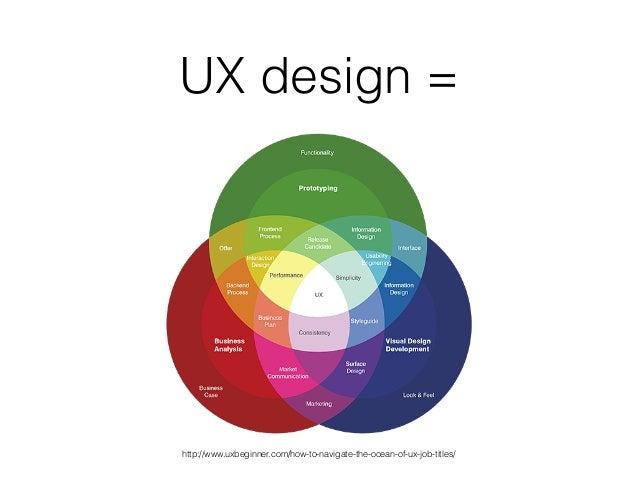UX design = http://www.uxbeginner.com/how-to-navigate-the-ocean-of-ux-job-titles/