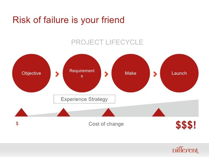Risk of failure is your friend Objective Requirements Make Launch $ $$$! Cost of change <ul><ul><li>PROJECT LIFECYCLE </li...