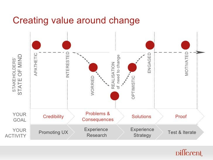 Creating value around change Test & Iterate Experience Strategy Experience  Research Promoting UX YOUR ACTIVITY MOTIVATED ...