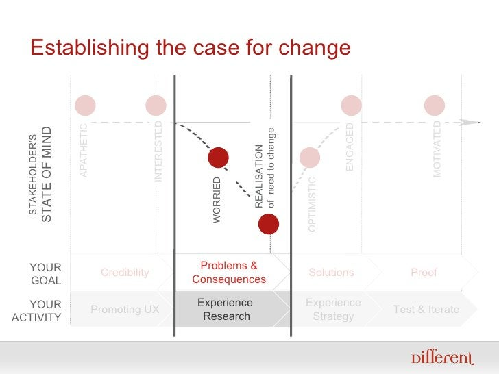 Establishing the case for change Test & Iterate Experience Strategy Experience  Research Promoting UX APATHETIC STAKEHOLDE...