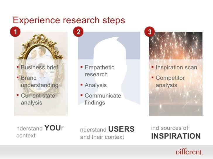 Experience research steps <ul><ul><li>Understand  YOU r  context </li></ul></ul><ul><li>Business brief </li></ul><ul><li>B...