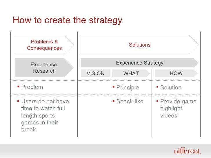 How to create the strategy <ul><li>Problem </li></ul>Experience  Research Solutions Problems & Consequences <ul><li>Princi...