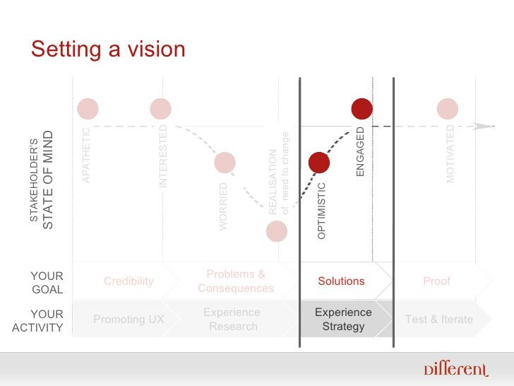 Setting a vision Test & Iterate Experience Strategy Experience  Research Promoting UX APATHETIC STAKEHOLDER'S STATE OF MIN...