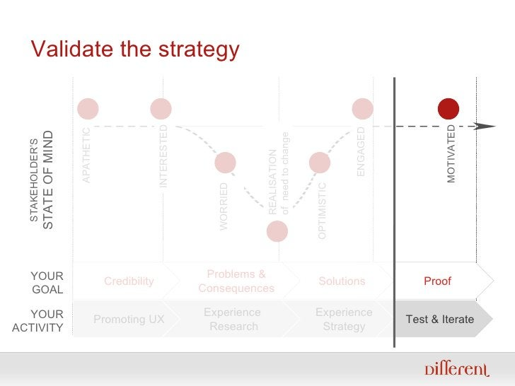 Validate the strategy Test & Iterate Experience Strategy Experience  Research Promoting UX APATHETIC STAKEHOLDER'S STATE O...