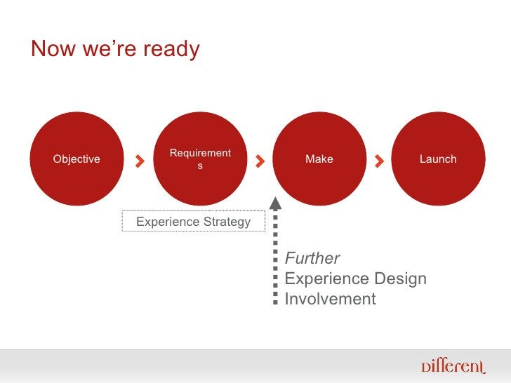 Now we're ready Further Experience Design Involvement Objective Requirements Make Launch Experience Strategy