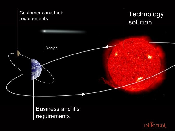 Technology solution Customers and their requirements Business and it's requirements Design