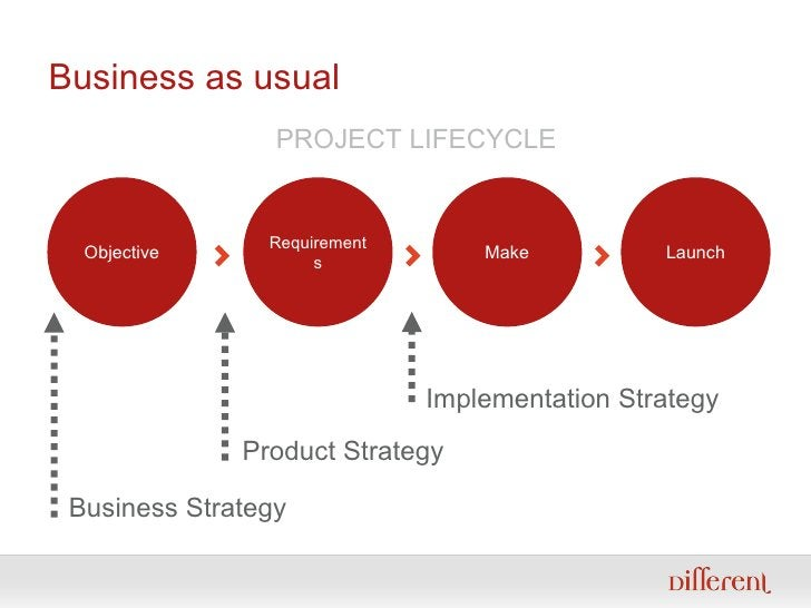 Business as usual Business Strategy Product Strategy Implementation Strategy Objective Requirements Make Launch <ul><ul><l...