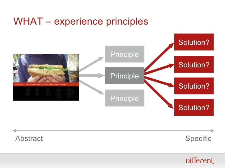 WHAT – experience principles Abstract Specific Solution? Solution? Solution? Solution? Principle Principle Principle
