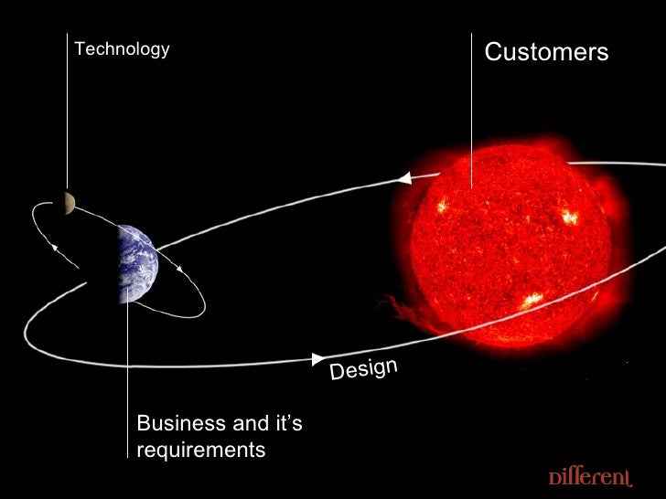 Technology Business and it's requirements Customers Design