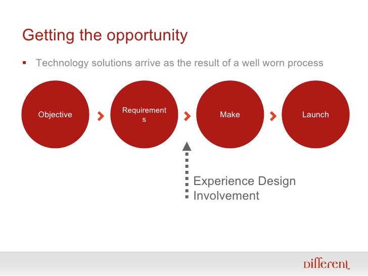 Getting the opportunity <ul><li>Technology solutions arrive as the result of a well worn process </li></ul>Experience Desi...
