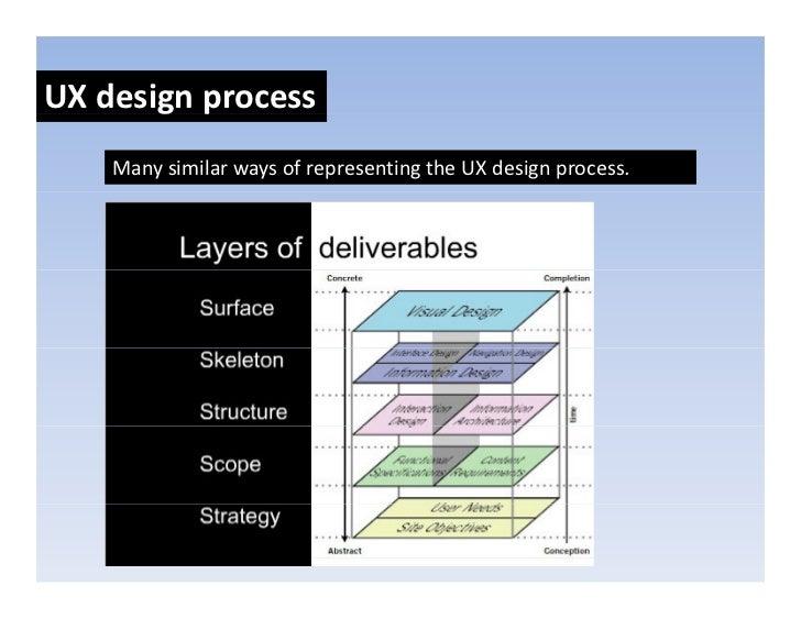 UXdesignprocess        g p     ManysimilarwaysofrepresentingtheUXdesignprocess.