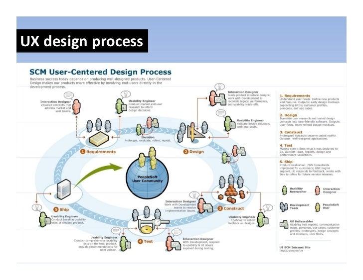 UXdesignprocess