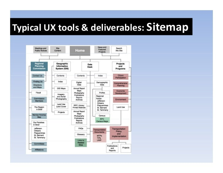 TypicalUXtools&deliverables:Sitemap  yp                                    p