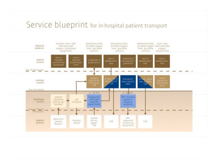 Servicedesign:Keybenefits             g     y   Andmorespecifically:  And more specifically:       Everyone,likeit...