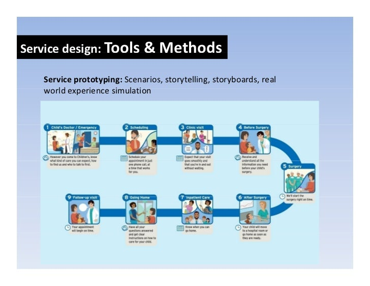 Servicedesign:Casestudy             g            y CarnegieLibraryofPittsburgh,aprojectbyMayadesign            ...