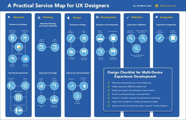 A Practical Service Map for UX Designers Research Business Consulting Stakeholder Interviews  Planning Roadmap Strategy & ...