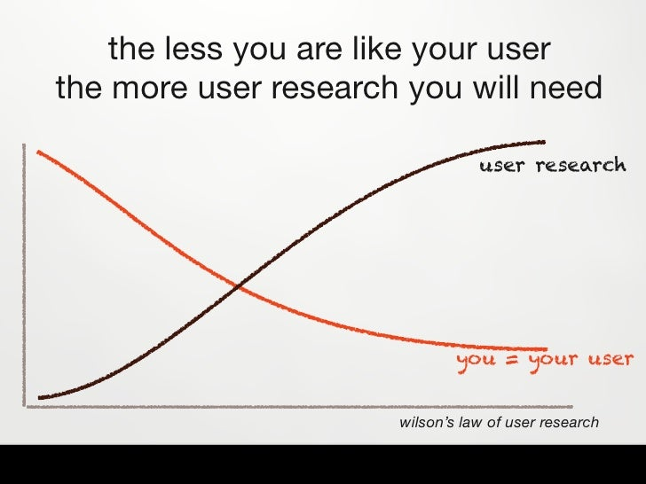 ✓   Contextualize how  you think about your   users by defining a small set of user types     (a maximum of 3 is best)