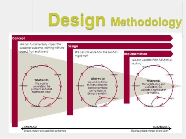 """""""Most design practice—isad hoc, performed on an  """"as-needed"""" basis and   adapted to whatever  context the designers       ..."""