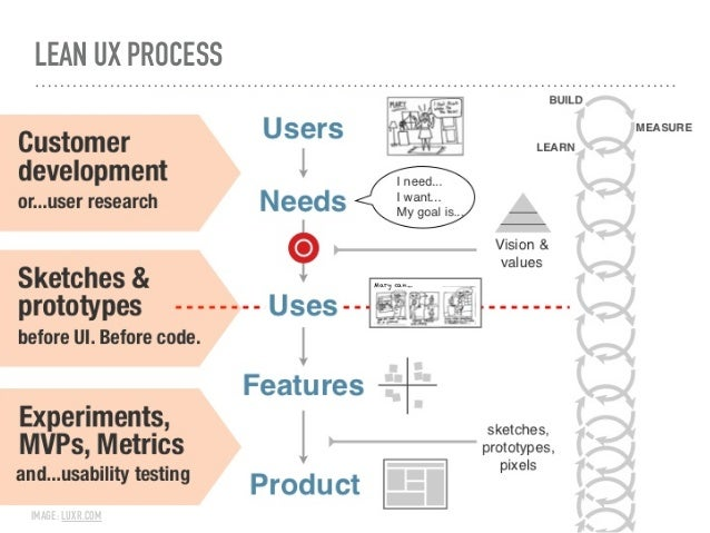 """USER RESEARCH ➤ Aim to understand """"What are the user needs and pain points?"""" ➤ Question types determine research methodolo..."""