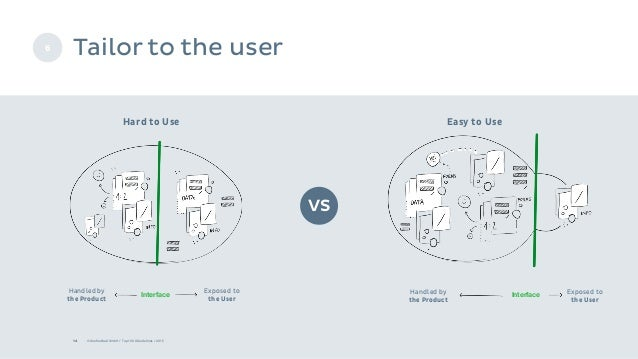 Tailor to the user 14 © Onefootball GmbH / Top 10 UX Guidelines / 2015 Hard to Use Easy to Use 6 VS Exposed to the User Ha...