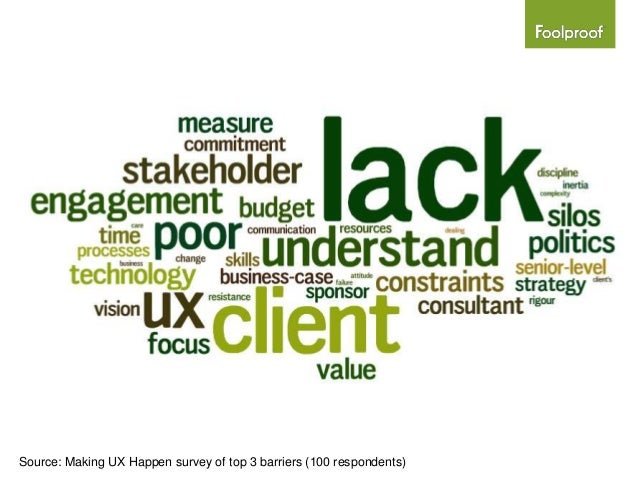 Source: Making UX Happen survey of top 3 barriers (100 respondents)