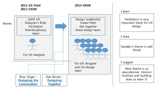 LEAN UX - Designer's Role: Facilitation - Interdisciplinary team 2013 UX Field 2013 UXHK Design Leadership Career Path Get...