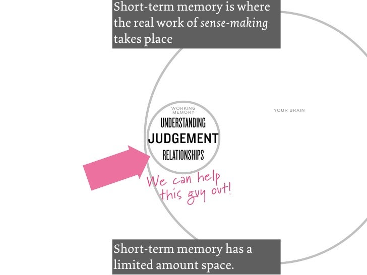 Why visual interactions?…to help people make informed decisions(understand what is already known, but hasn't been shown)
