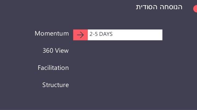 הסודית הנוסחה Momentum 360 View Facilitation Structure 2-5 DAYS 3-8 CROSS FUNCTIONAL  THE SPRINT MASTER 