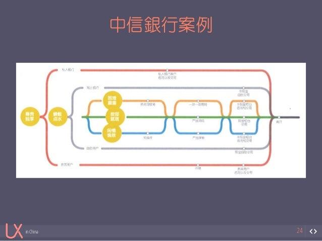 in China  中信銀行案例  24