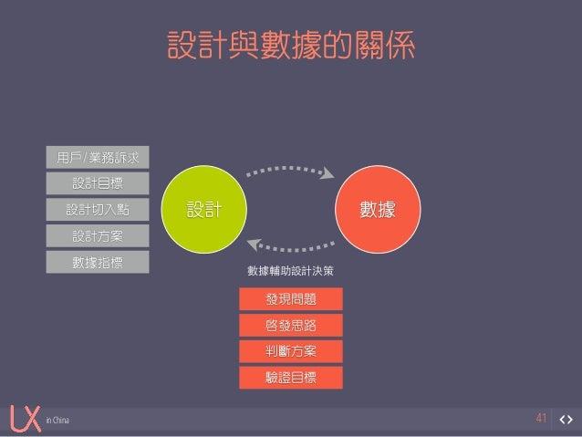 in China  設計與數據的關係  41  設計數據  用戶/業務訴求  設計目標  設計切入點  設計方案  數據指標  數據輔助設計決策  發現問題  啟發思路  判斷方案  驗證目標