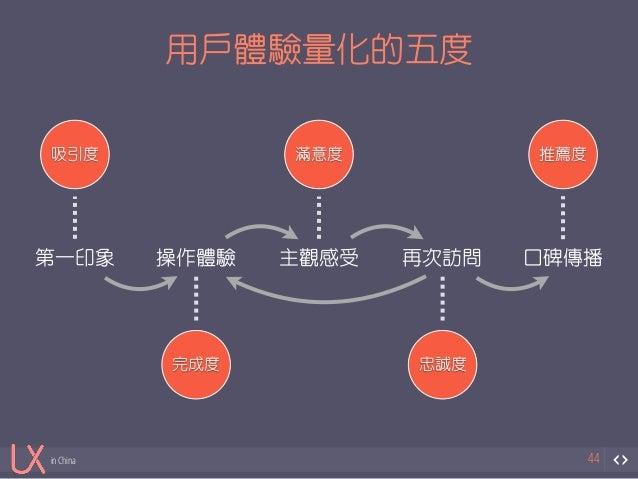 第一印象操作體驗主觀感受再次訪問口碑傳播  in China  用戶體驗量化的五度  44  吸引度  完成度  滿意度  忠誠度  推薦度