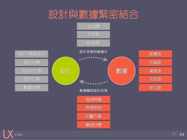 in China  設計與數據緊密結合  45  G 目標  S 信號  M 指標  設計數據  用戶/業務訴求  設計目標  設計切入點  設計方案  數據指標  數據輔助設計決策  發現問題  啟發思路  判斷方案  驗證目標  推薦度  ...