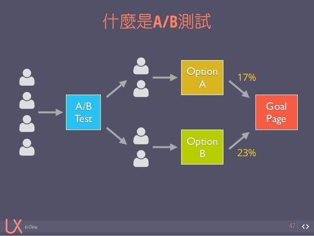 in China  什麼是A/B測試  47  $  $  $  $  A/B  Test  $  $  $  $  Option  A  Option  B  Goal  Page  17%  23%
