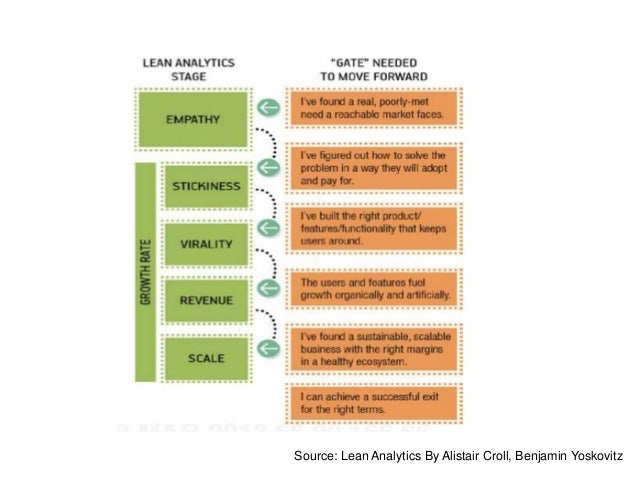 Source: Lean Analytics By Alistair Croll, Benjamin Yoskovitz