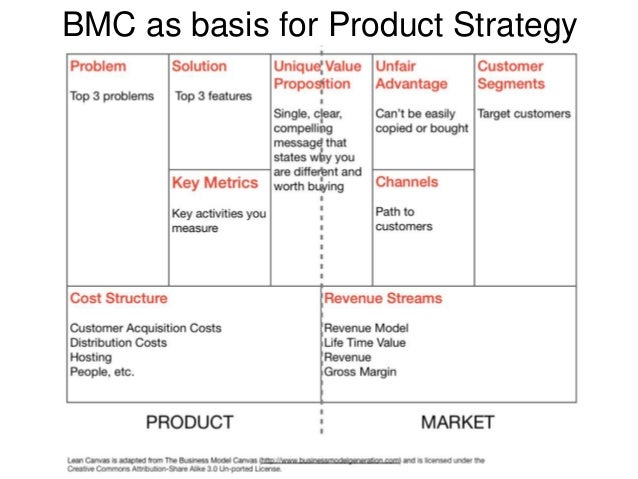 BMC as basis for Product Strategy