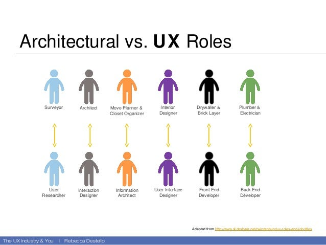 The UX Industry You