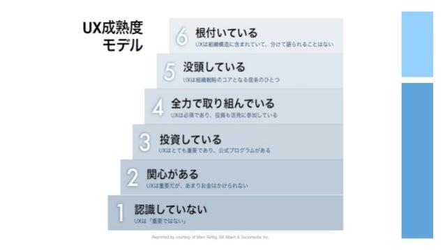 11.  Context UX ⼈人が求めている やりとりとは? ⼈人間の欲を つかむのだ! エヴァン・ウィリアムズ (exTwitter)