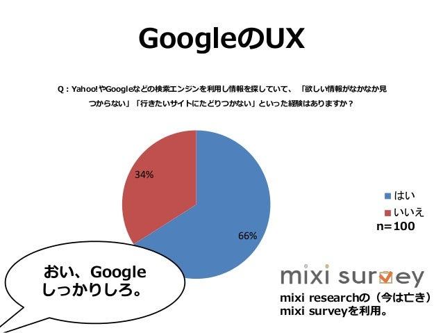 GoogleのUX 66% 34% Q:Yahoo!やGoogleなどの検索エンジンを利用し情報を探していて、 「欲しい情報がなかなか見 つからない」「行きたいサイトにたどりつかない」といった経験はありますか? はい いいえ mixi rese...