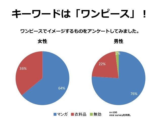 キーワードは「ワンピース」! ワンピースでイメージするものをアンケートしてみました。 64% 36% 0% 女性 76% 22% 2% 男性 ■マンガ ■衣料品 ■無効 n=100 mixi surveyを利用。