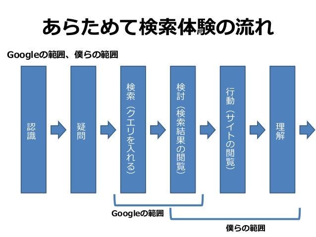 あらためて検索体験の流れ Googleの範囲、僕らの範囲 認 識 疑 問 検 索 ( ク エ リ を 入 れ る ) 検 討 ( 検 索 結 果 の 閲 覧 ) 行 動 ( サ イ ト の 閲 覧 ) 理 解 Googleの範囲 僕らの範囲