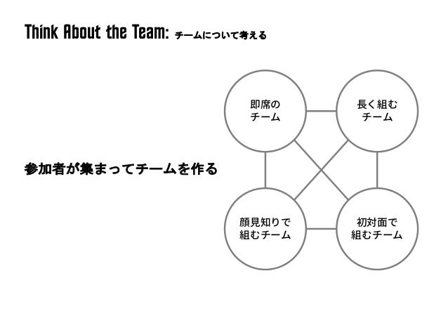 Tr^ining Instructor Study Group for WSD vol.7 Think @bout the Situ^tion in Re^l Time: