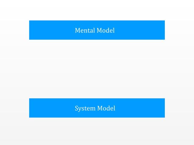 Mental  Model System  Model Conceptual  Model