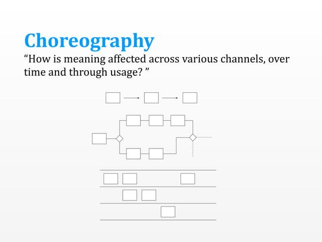 Information  Architecture Diagrams,  prototypes Mental  models Photo by Simon Hammond https://flic.kr/p/sqM8