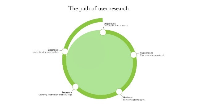 The path of user research