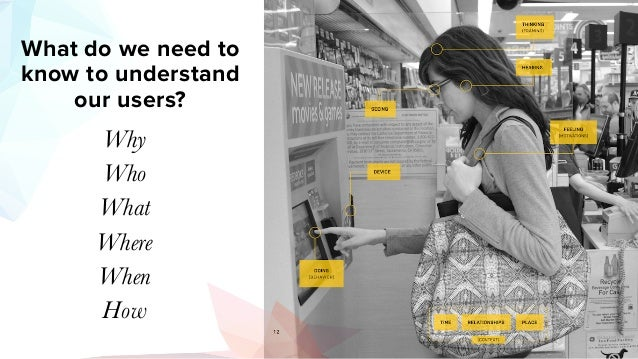 What do we need to know to understand our users? Why Who What Where When How
