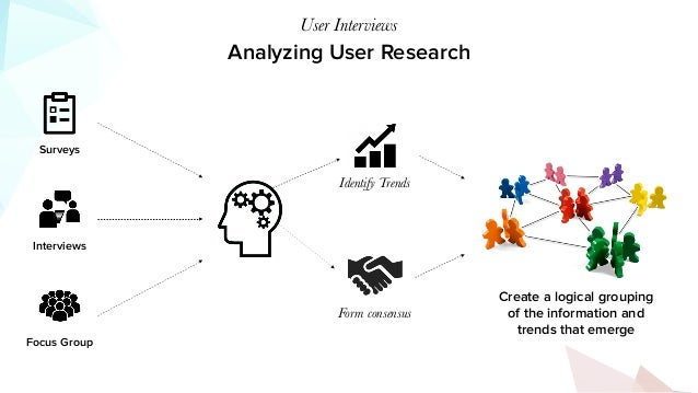 Analyzing User Research User Interviews Surveys Focus Group Interviews Identify Trends Form consensus Create a logical gro...