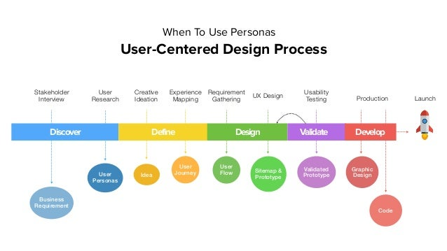 Discover Define Design Validate Develop Stakeholder Interview Business Requirement User Research User Personas Creative Id...